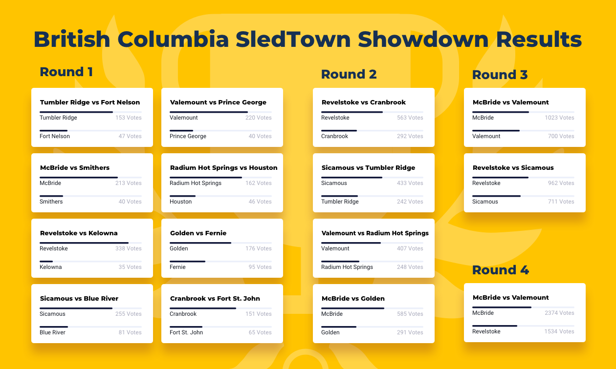 A chart that shows all four provincial rounds of SledTown ShowDown in B.C.