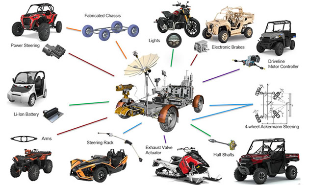The Polaris Lunar Rover Replica encompasses Polaris' 65-year history through its use of parts from each line of Polaris vehicles.