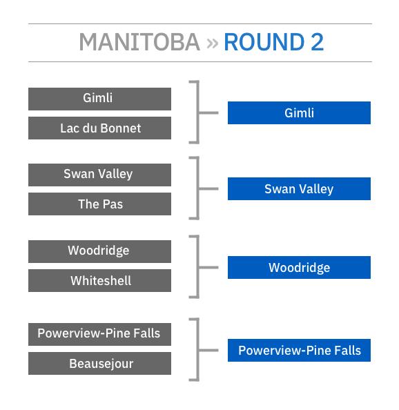 SledTown ShowDown Manitoba Matchup