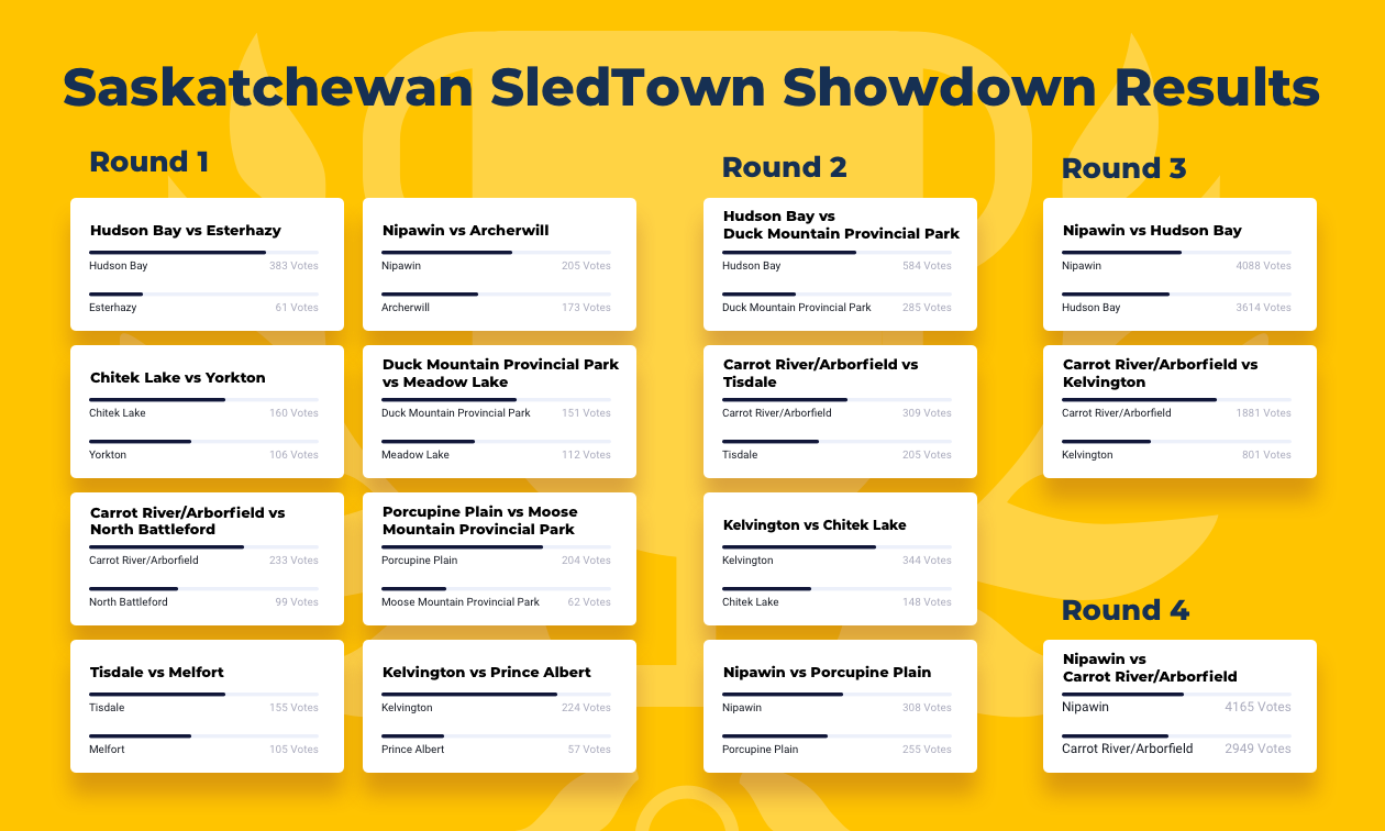 A bracket that shows the first four rounds of SledTown ShowDown in Saskatchewan.