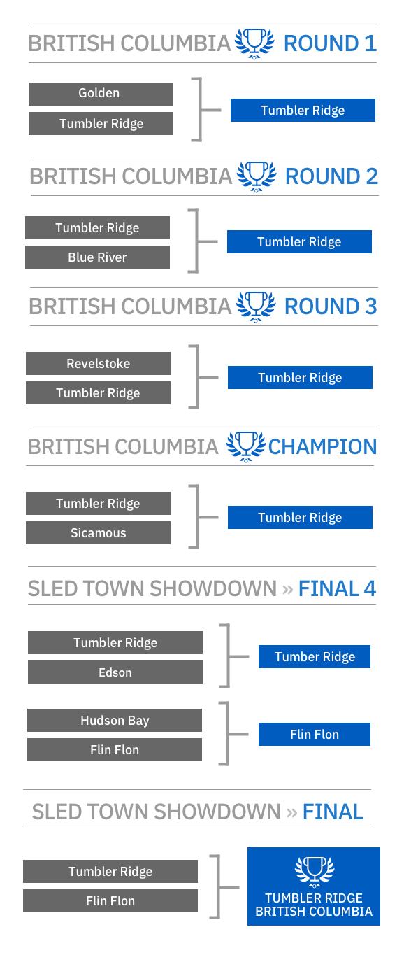Tumbler Ridge Is 2019's Canadian Sledtown Champion