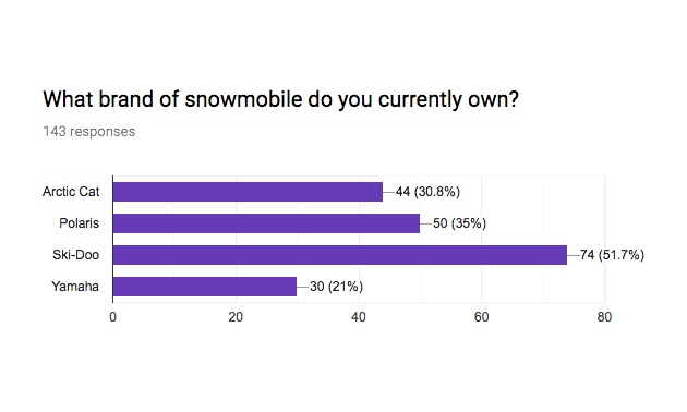A graph shows readers' favourite snowmobile manufacturer is Ski-Doo, followed by Polaris, Arctic Cat and Yamaha.