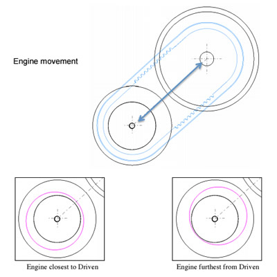 Engine movement graphic.