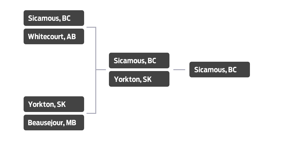 SledTown ShowDown Alberta Matchup